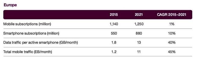 - Mobilité-Ericsson-prévoit-150-millions-d'abonnements-mobiles-5G-d'ici-2021-0XX
