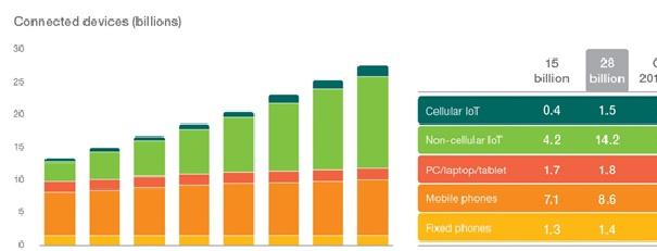 - Ericsson-L'Internet-des-objets-remplacera-les-téléphones-cellulaires-d'ici-2018