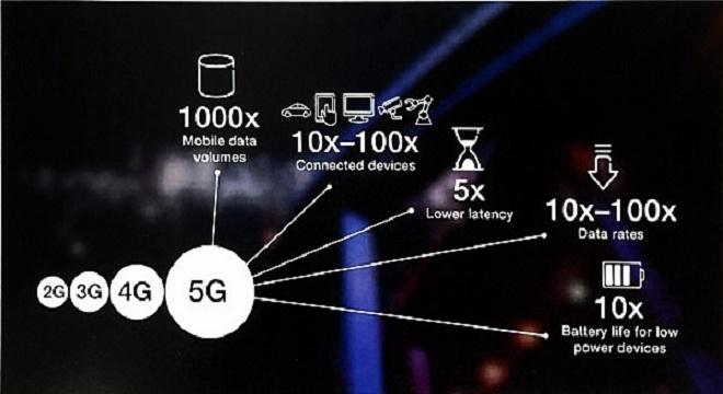 - Les-premiers-plug-ins-5G-d'Ericsson-pour-préparer-les-réseaux-actuels-à-la-5G-bb