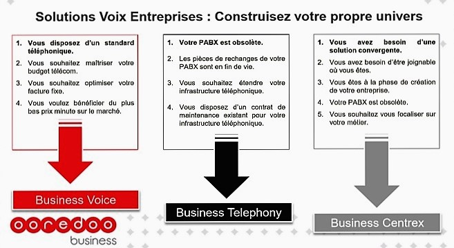 - Ooredoo-Business-lance-la-1ère-solution-en-Afrique-de-Voix-pour-les-Entreprises-en-mode-Centrex-convergent